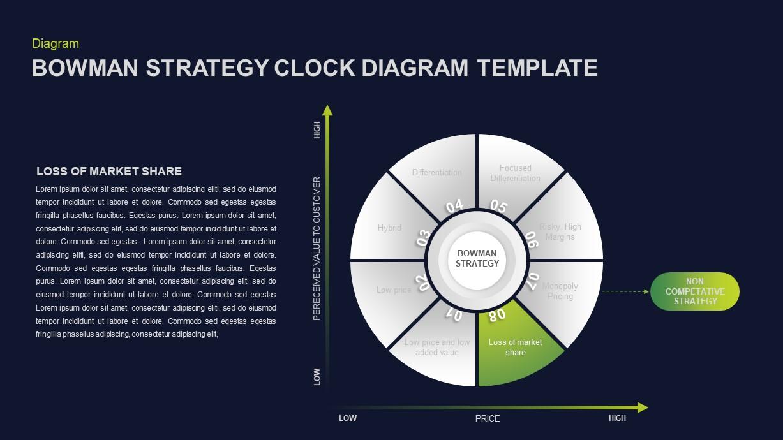 Bowman's Strategy Clock Presentation Slide