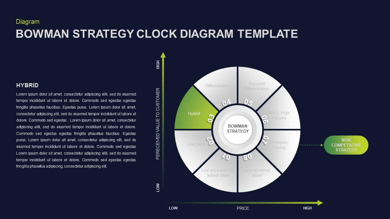 Bowman's Strategy Clock Presentation Template