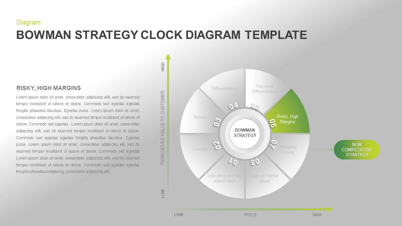 Bowman's Strategy Clock Template