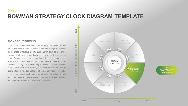 Bowman's Strategy Clock Template Diagram