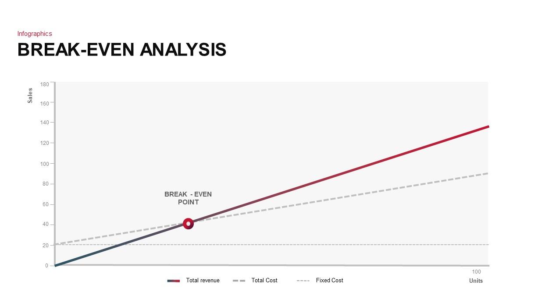 Break-Even Analysis PowerPoint Template