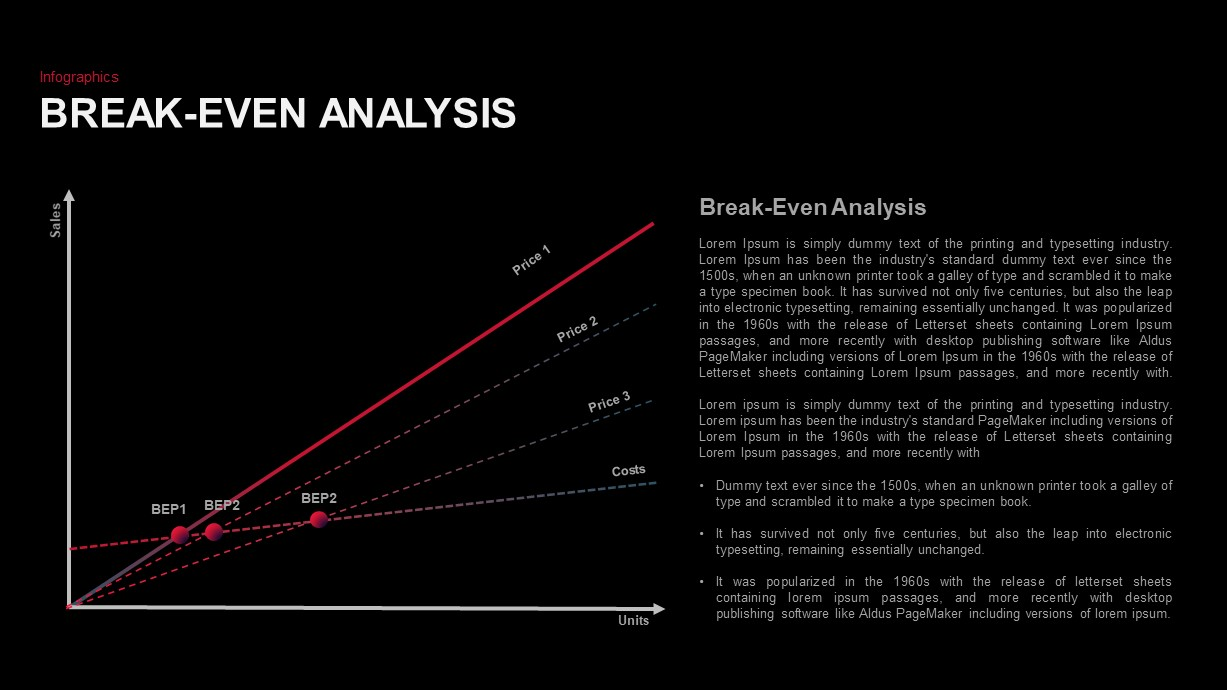 Break-Even Point Curves for PowerPoint