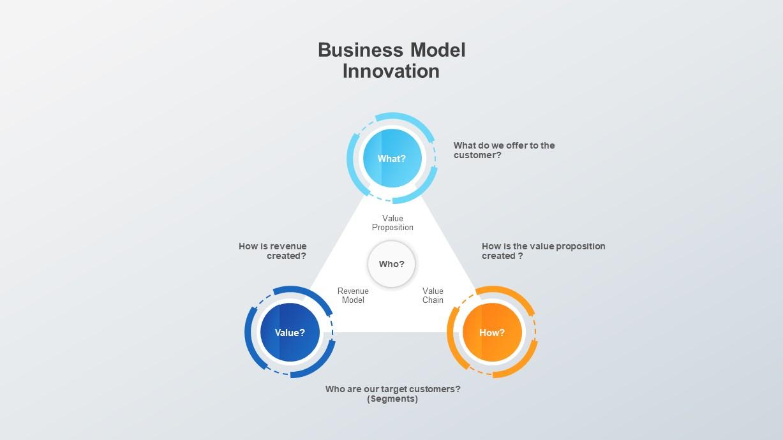 Business Model Innovation Diagram