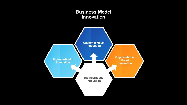 Business Model Innovation Presentation Diagram