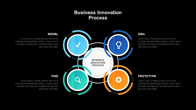 Business Model Innovation Presentation Template