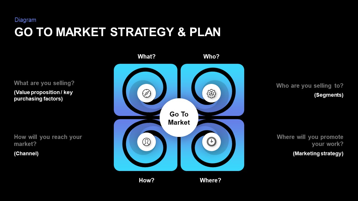 Go to Market Strategy Ppt Diagram