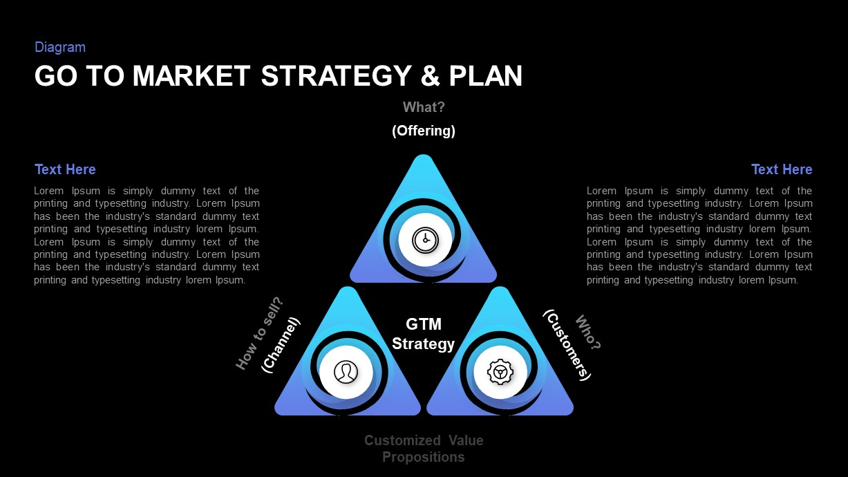 Go to Market Strategy Presentation