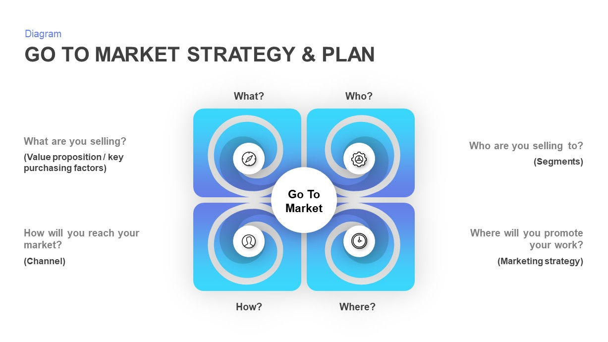 Go to Market Strategy Presentation Template