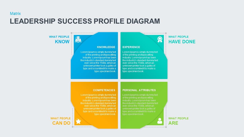 Leadership Success Profile Diagram PowerPoint Template