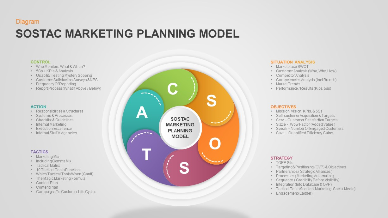SOSTAC Marketing Model Diagram