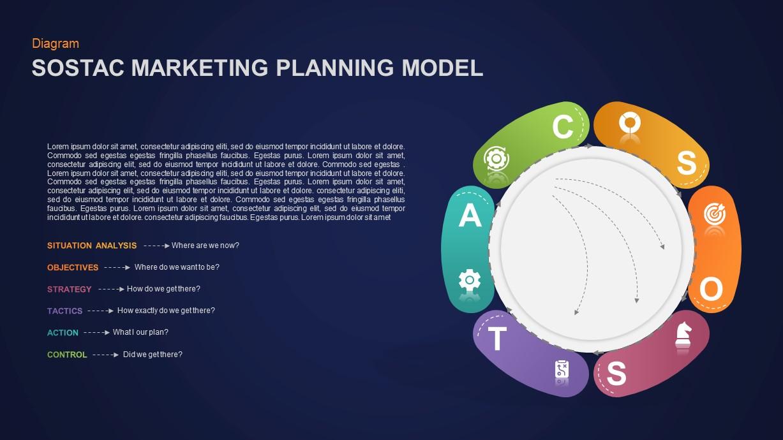 SOSTAC Marketing Model PowerPoint