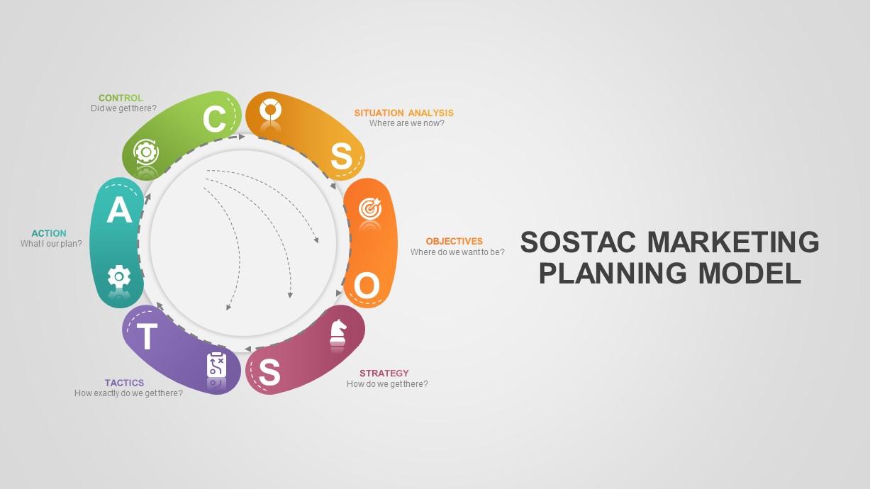 SOSTAC Marketing Model PowerPoint Template