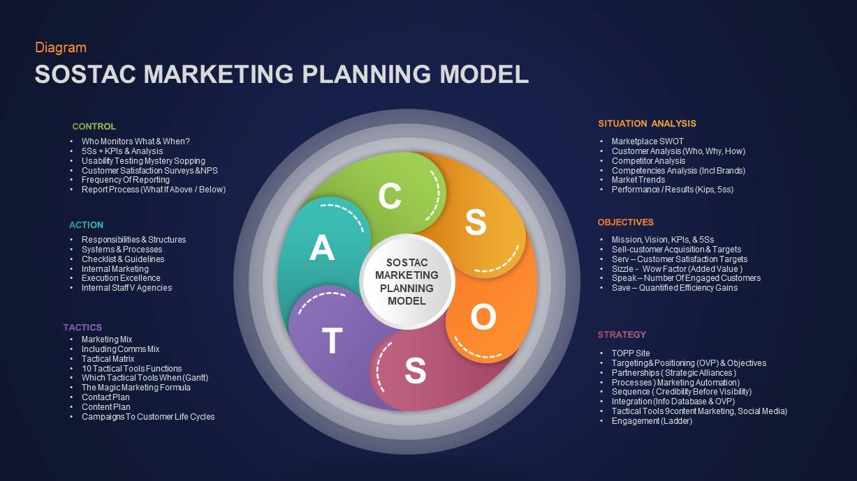 SOSTAC Marketing Model Ppt Diagram