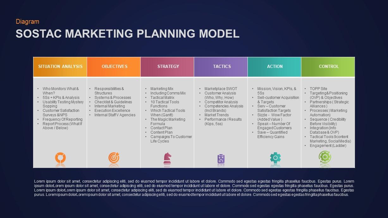 SOSTAC Marketing Model Ppt Template