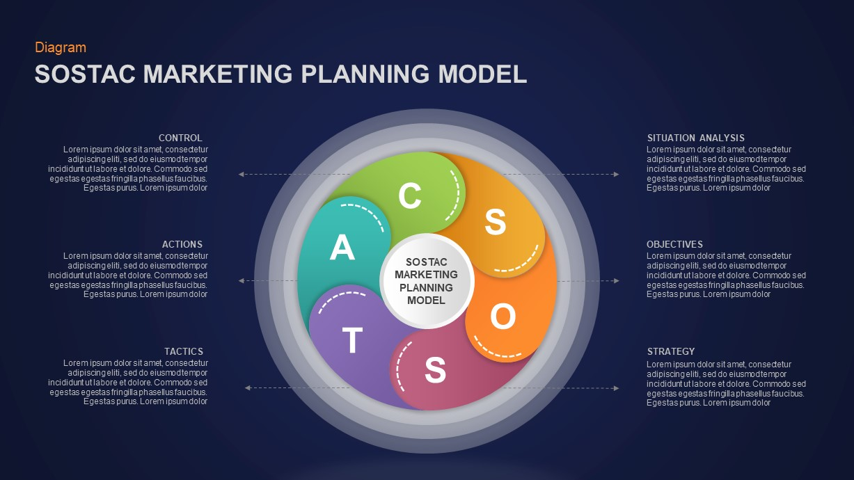 SOSTAC Marketing Model Presentation Diagram