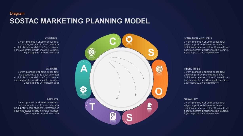 SOSTAC Marketing Model Presentation Slide