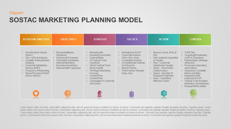 SOSTAC Marketing Palanning Model