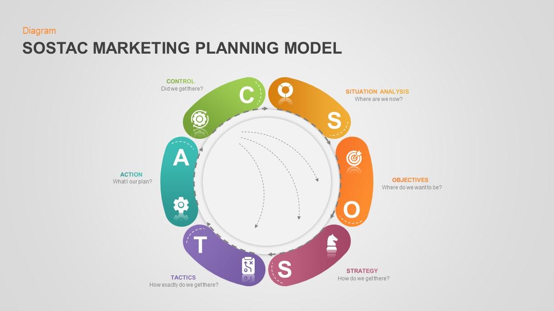 SOSTAC Marketing PowerPoint Template