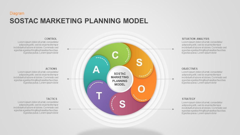 SOSTAC Model PowerPoint Template