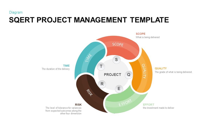SQERT project management model