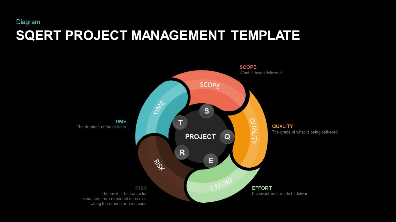 SQERT project management model PowerPoint template