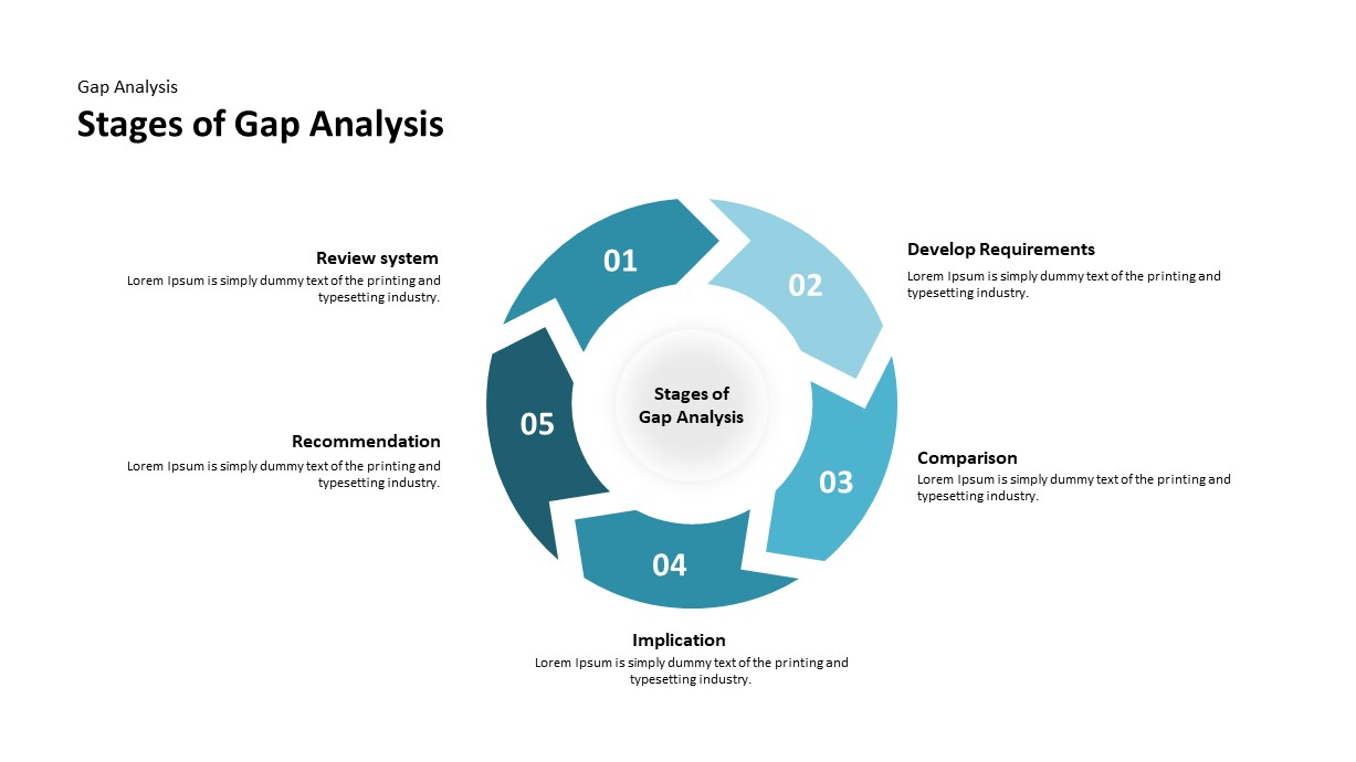 Stages gap analysis powerpoint template