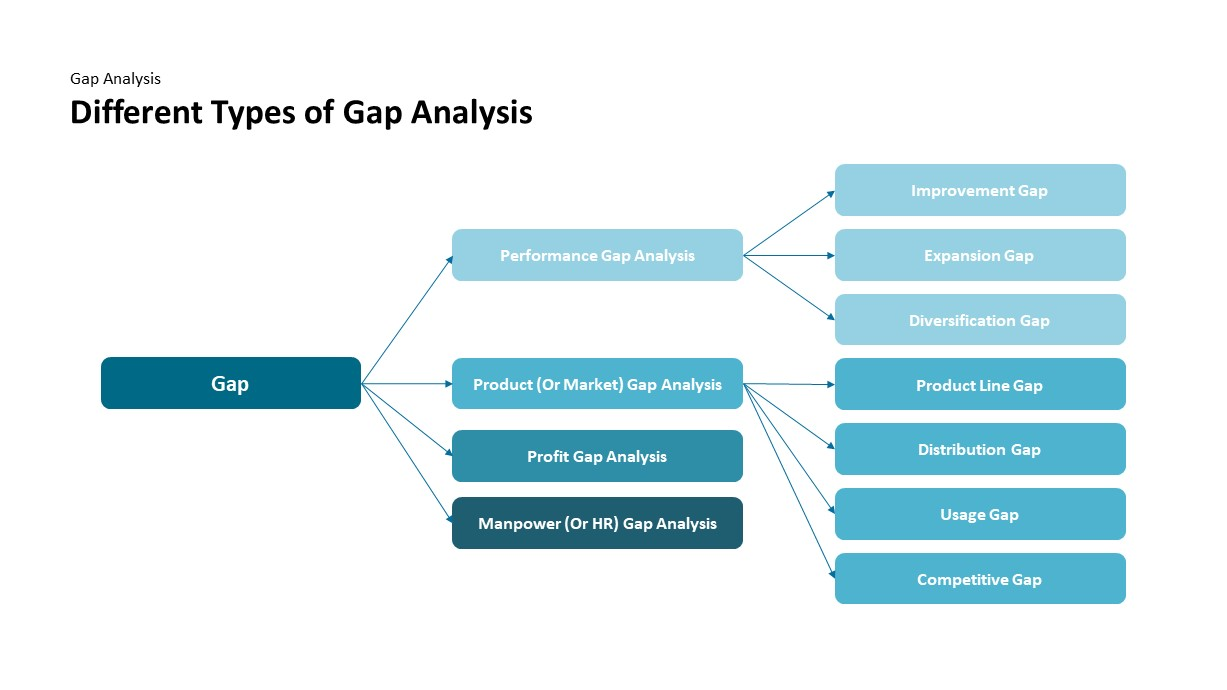 Types of gap analysis powerpoint template