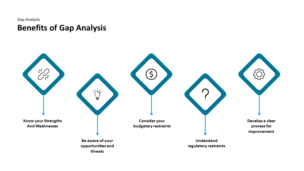 gap analysis powerpoint diagram
