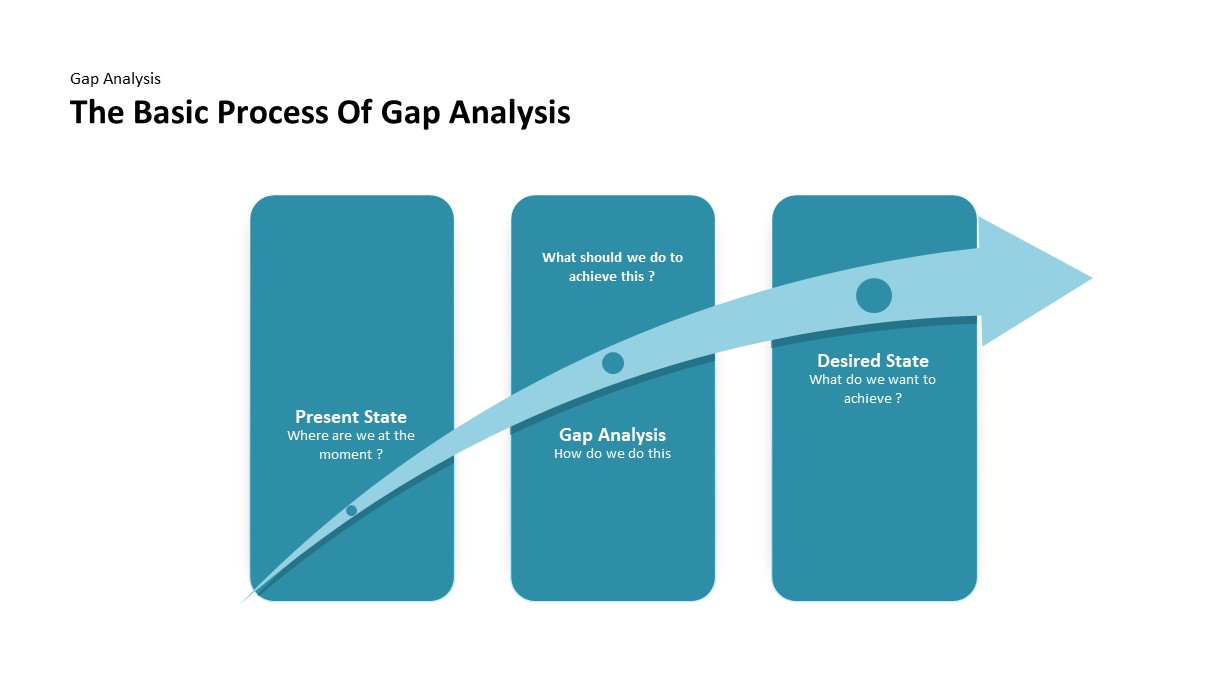 gap analysis powerpoint template basic process