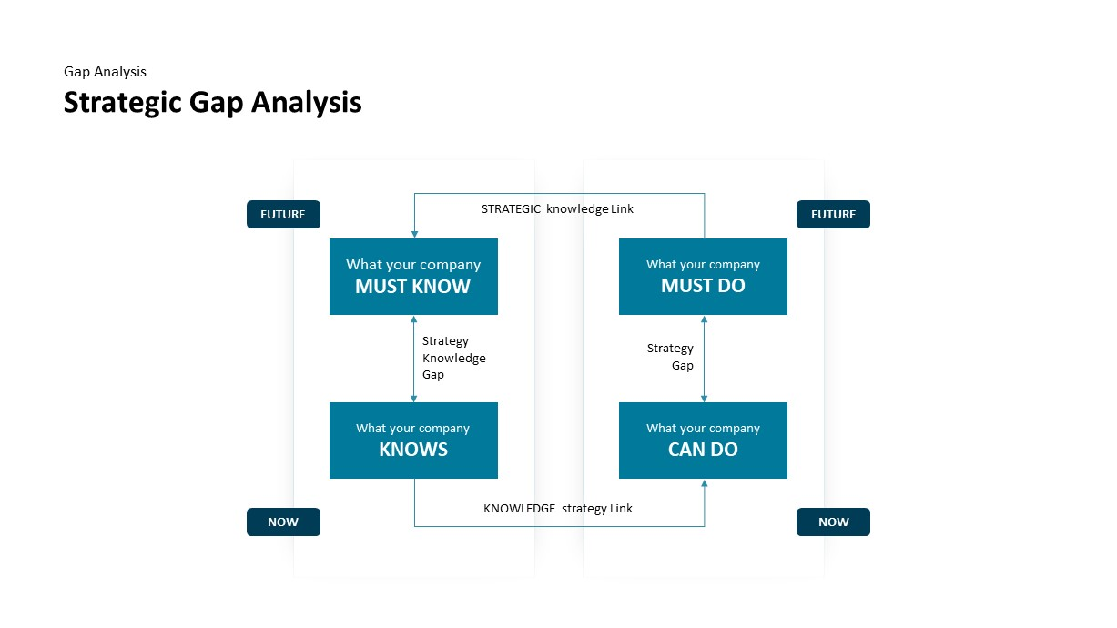 gap analysis ppt template strategic