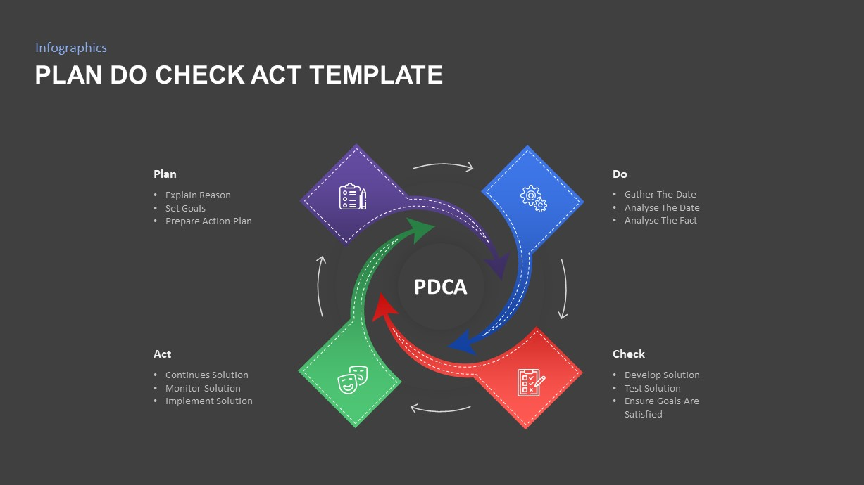 pdca cycle template