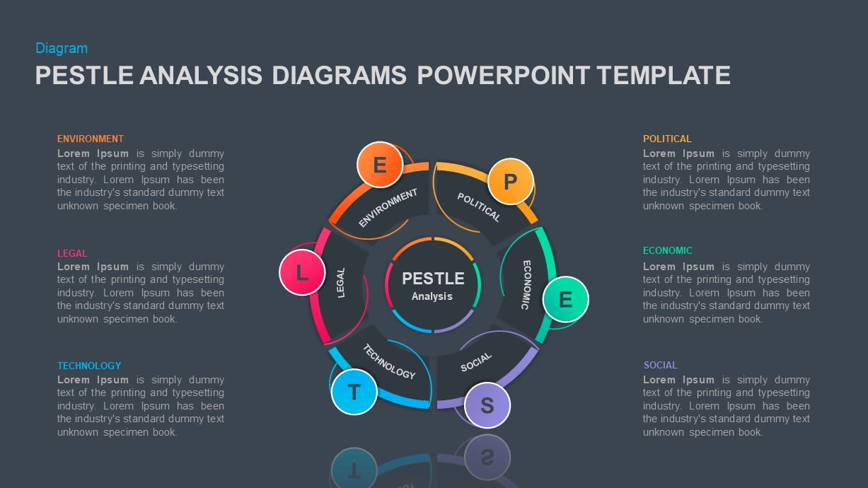 pestle analysis ppt template