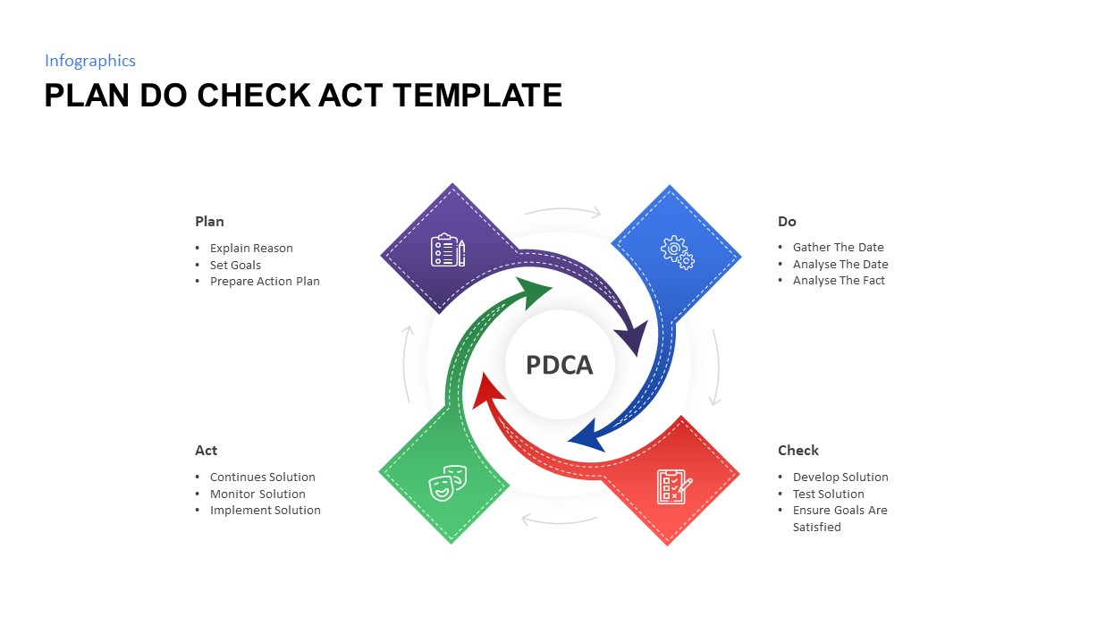 plan do check act template