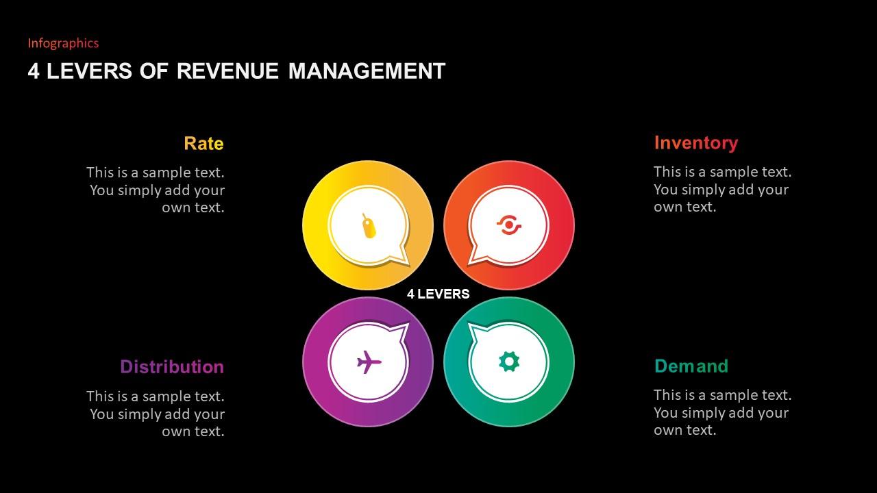 4 levers Revenue Management PowerPoint Template