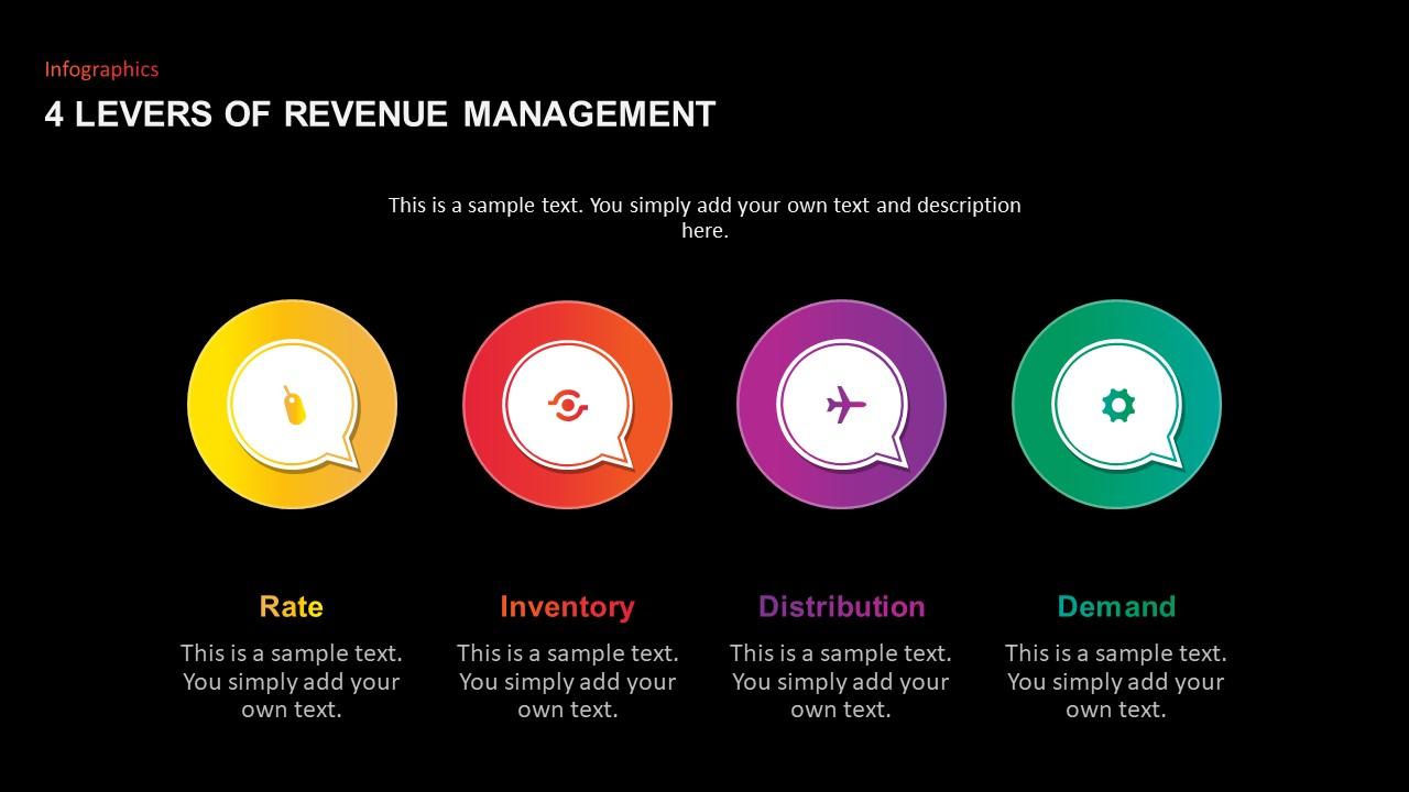 4 levers Revenue Management Ppt Template