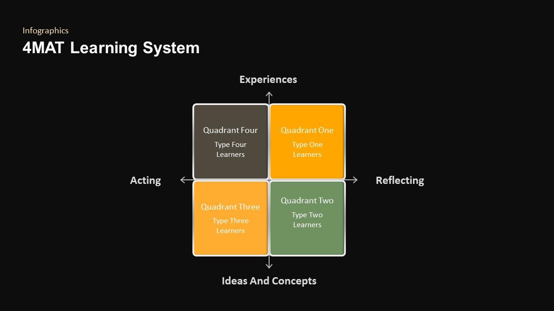 4MAT Learning Model