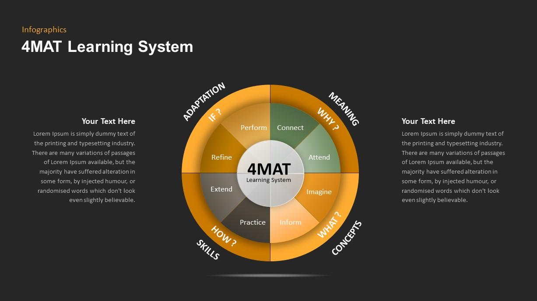 4MAT Learning Model PowerPoint