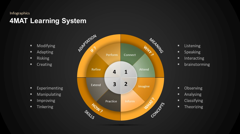 4MAT Learning Model PowerPoint Diagram