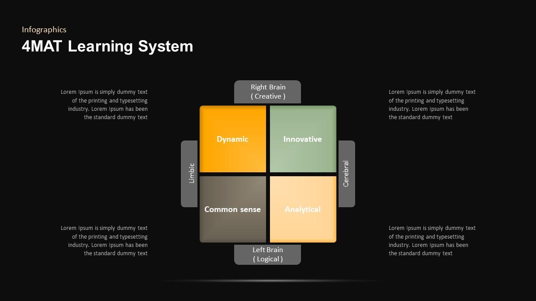 4MAT Learning Model PowerPoint Slide