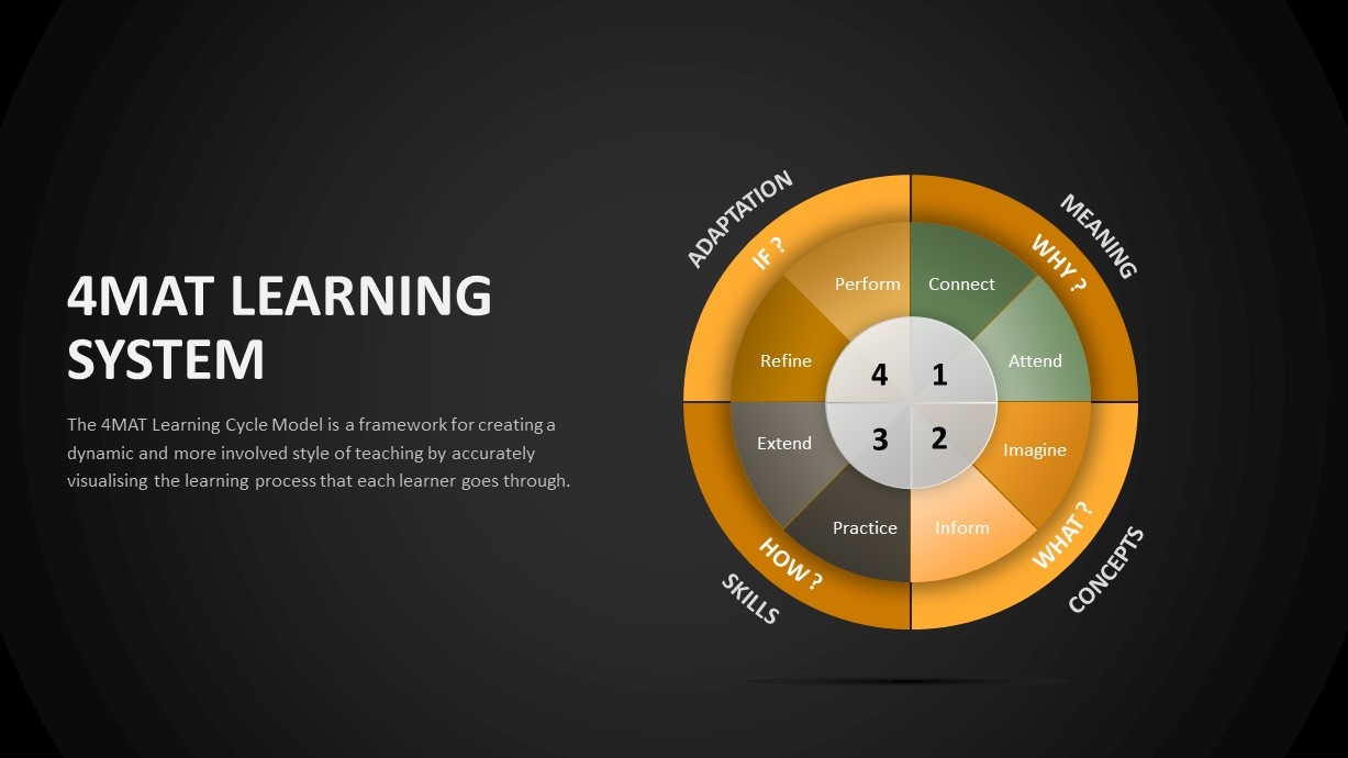 4MAT Learning Model PowerPoint Template