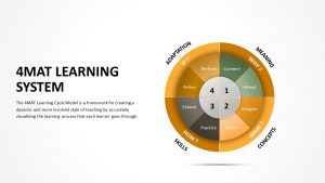 4MAT Learning System PowerPoint Template