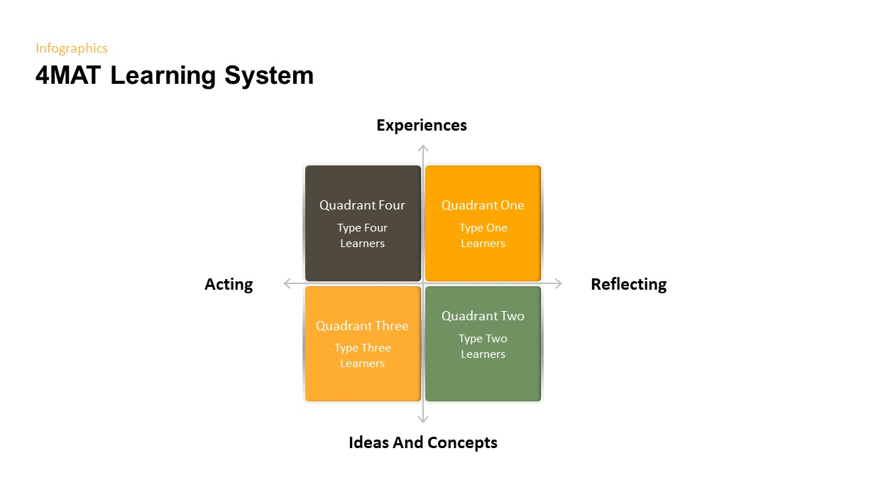 4MAT Learning System Ppt Diagram