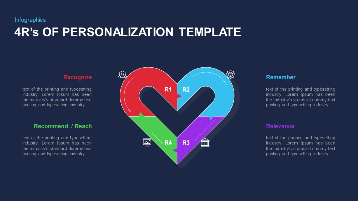 4R's of Personalization Template diagram