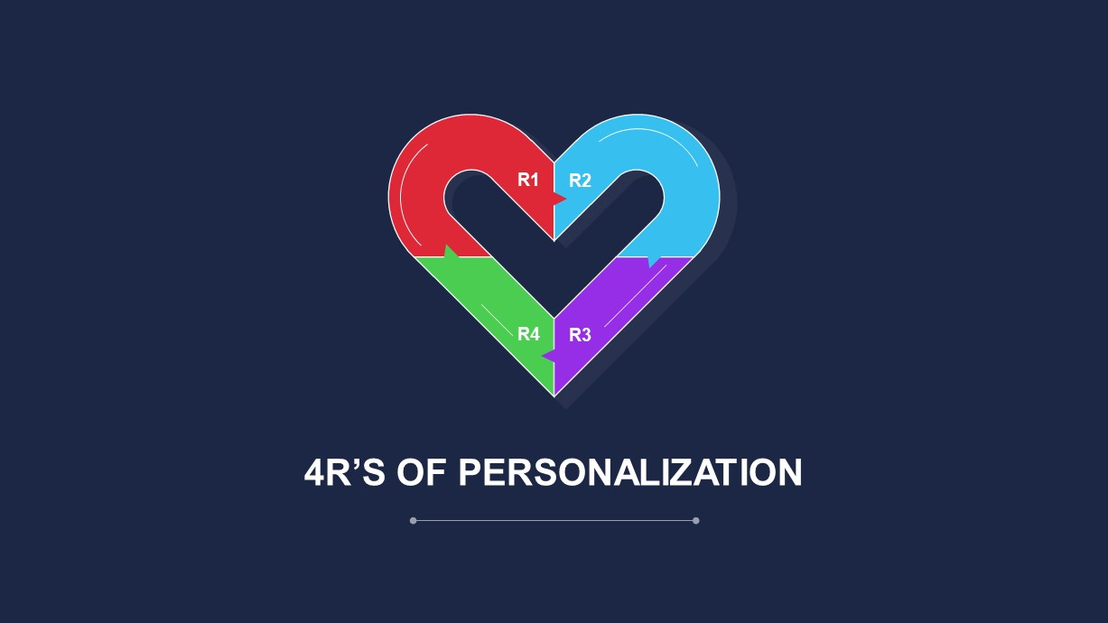 4R's of Personalization Template for PowerPoint
