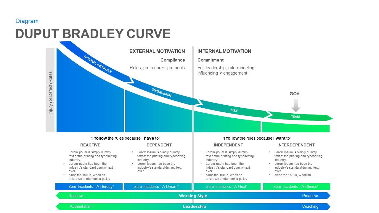 Bradley Curve PowerPoint