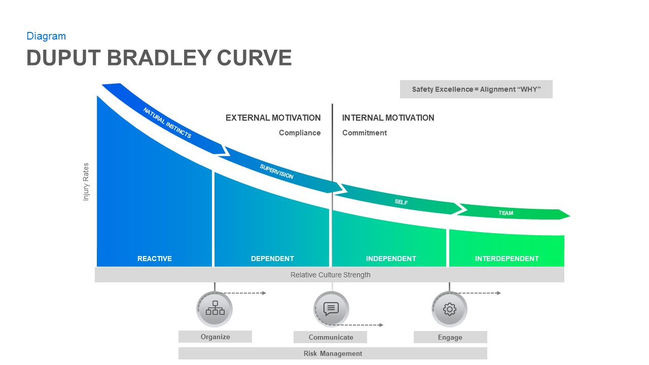 Bradley Curve PowerPoint Diagram
