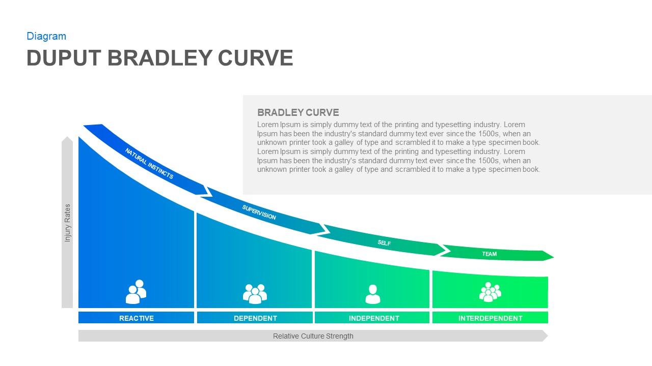 Bradley Curve PowerPoint Presentation