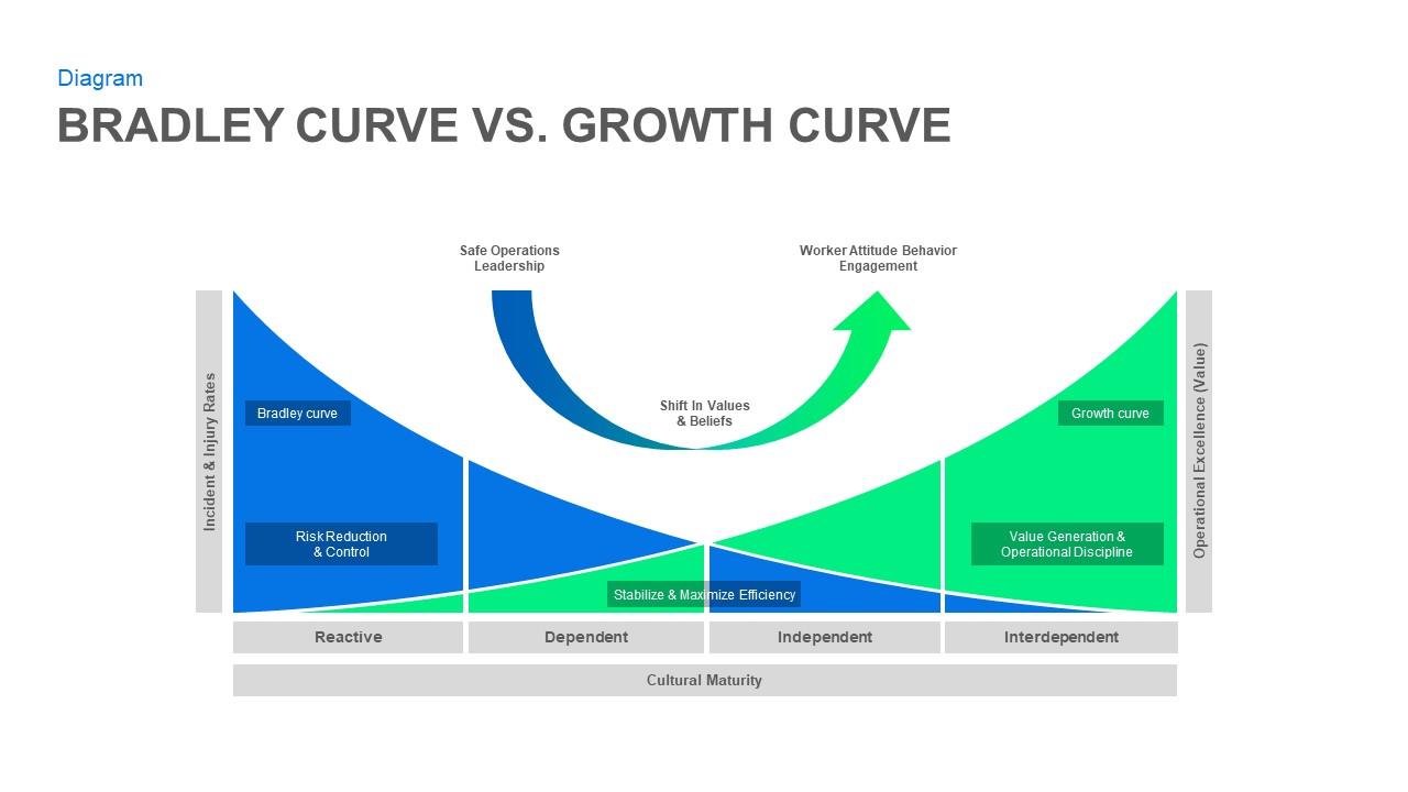Bradley Curve PowerPoint Slide