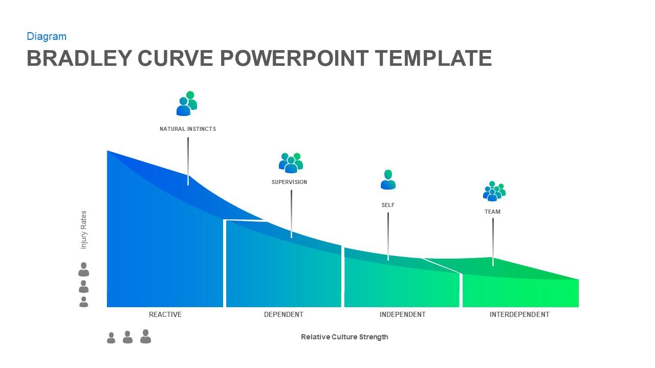 Bradley Curve PowerPoint Template