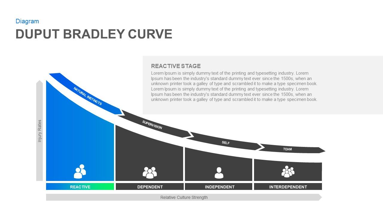 Bradley Curve Ppt Diagram